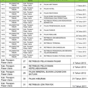 19 Perda Kabupaten Penajam Paser Utara Dihapuskan. (Gusti - Hello Borneo)