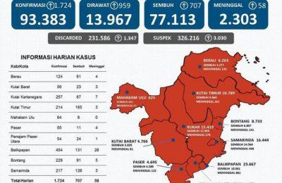 Data Update Penyebaran Kasus Covid di Kaltim.
